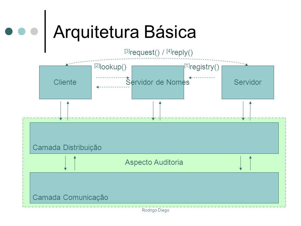 Arquitetura Básica [3]request() / [4]reply() [2]lookup() [1]registry()